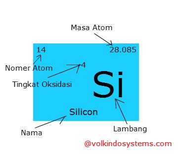 Lambang silikon